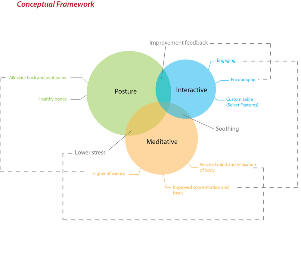 conceptual framework of front office The conceptual framework is a theoretically defensible and robust synthesis of people's experiences of recovery in mental illness this provides an empirical basis .