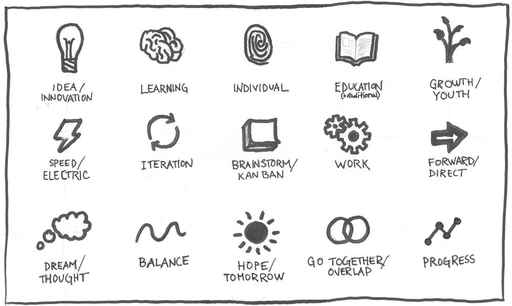 Icon / symbol exercise
