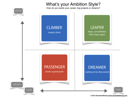 How your ambition style impacts on your professional worth helping when was the last time you analysed your career strategy and how your ambition style was impacting on both your personal and professional worth fandeluxe Choice Image