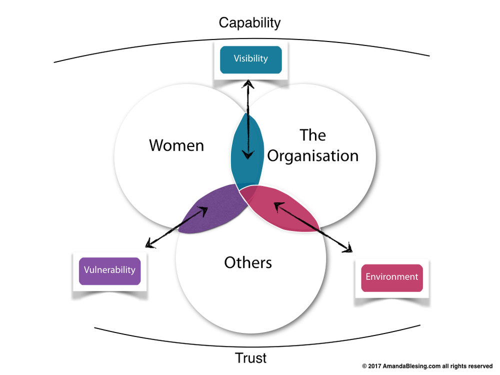 Women_In_Leadership_Key_Components.jpg