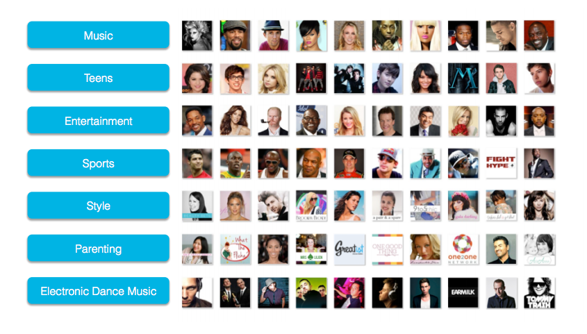 Publisher and Celebrity Network
