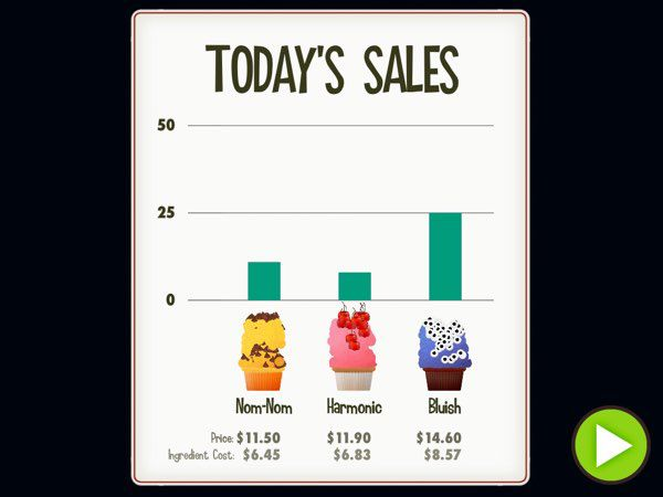 At the end of each day, you can see the daily sales report -- indicating how many of each cupcakes you sold and how many profits you earned for the day.