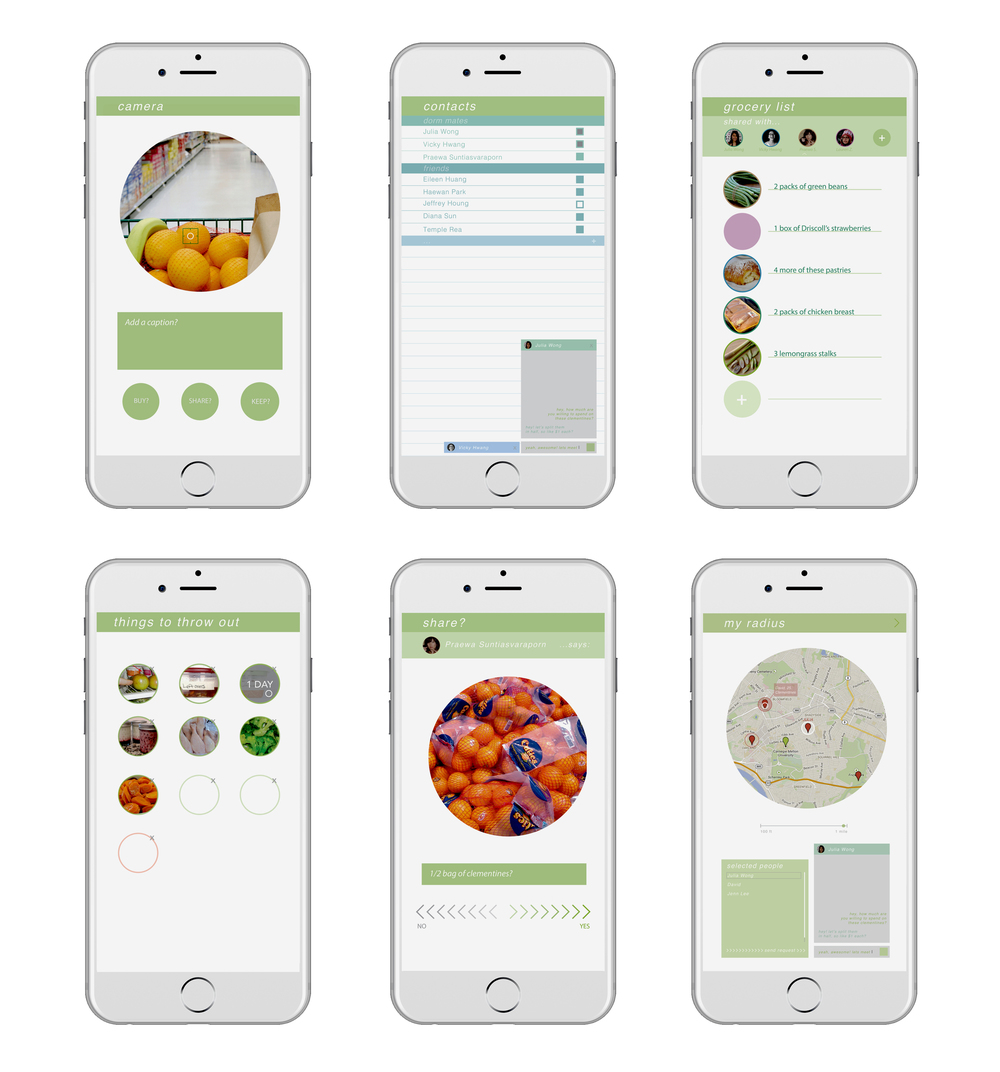 BUY  – swipe yes: food gets added to a shared grocery list among housemates; updates if anyone indicates the food item is bought  KEEP  – swipe no: food gets added to a shared binning list among housemates; hovers to find how long the food item has been there; updates if anyone indicates it has been thrown out  SHARE  – swipe yes to share when bulk buying; finds either housemates or strangers within your radius in the store to share; message function especially for direct communication