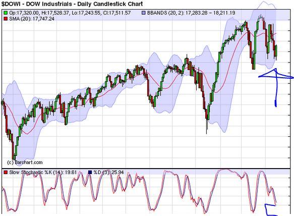 Dow Daily.JPG