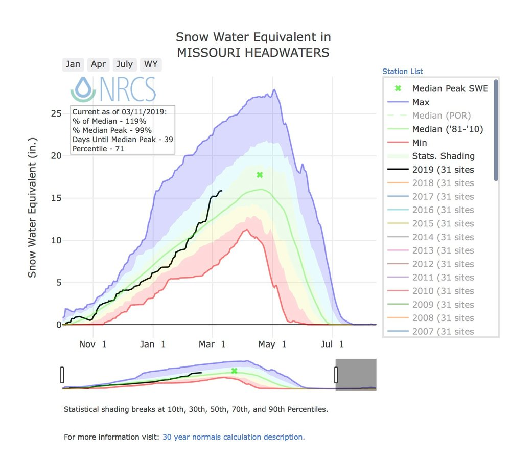 Median Peak SWE for the Upper Missouri is April 18th, this is when we will actually know how much snow remains in the higher elevations for run-off/summer water supply.