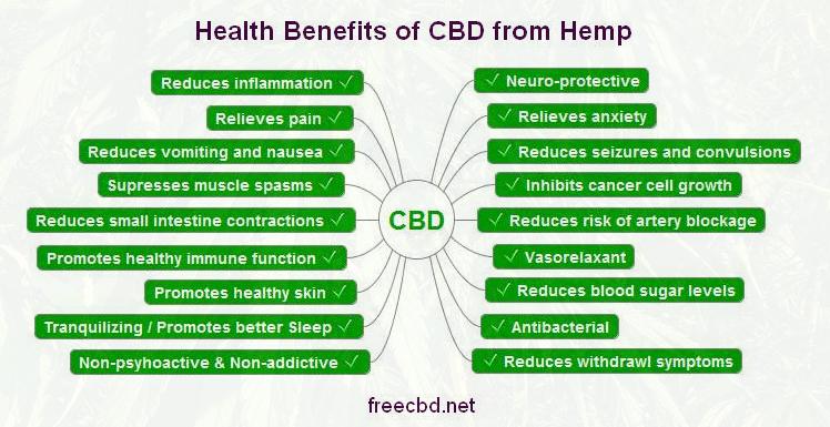 health_benefits_cbd_mindmap.jpg