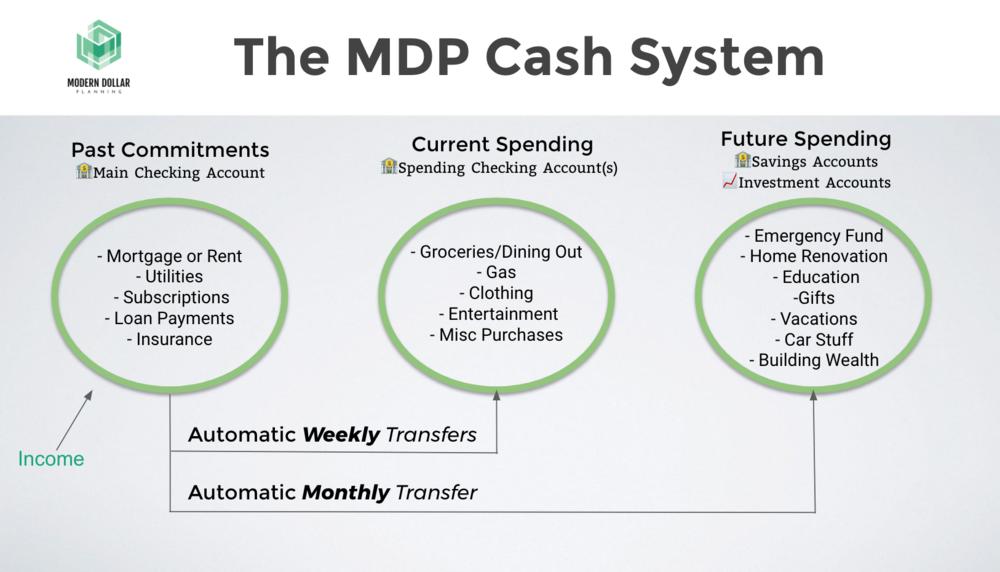 MDP Cash System