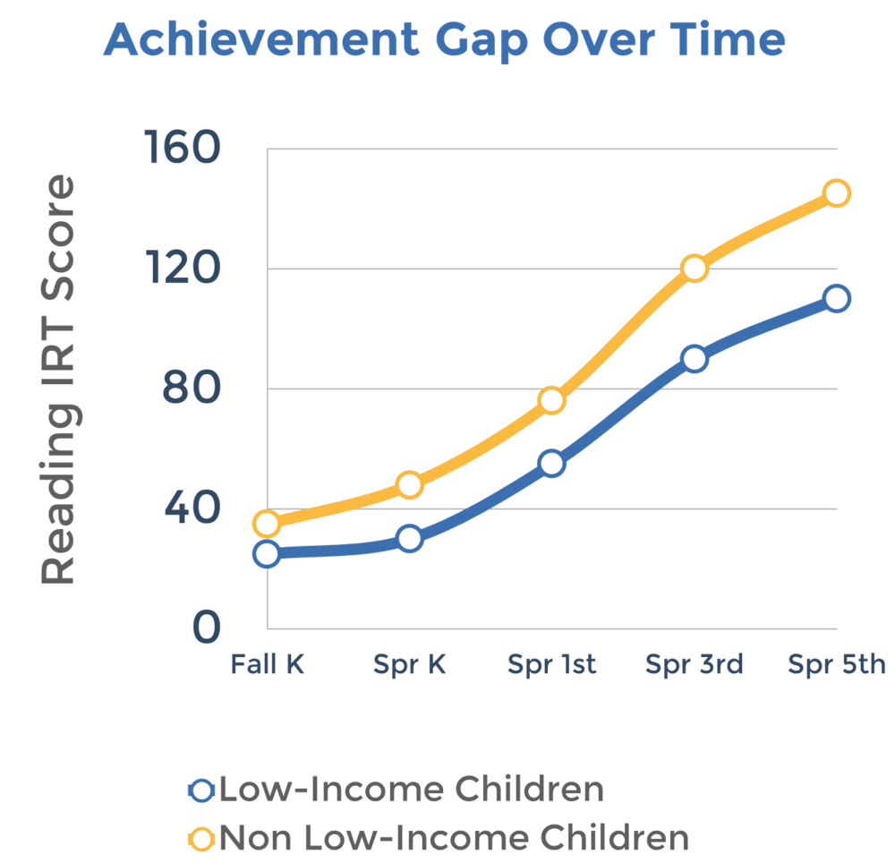 """When children start kindergarten behind, they are likely to stay behind for the rest of their lives.""   RAND Labor and Population"
