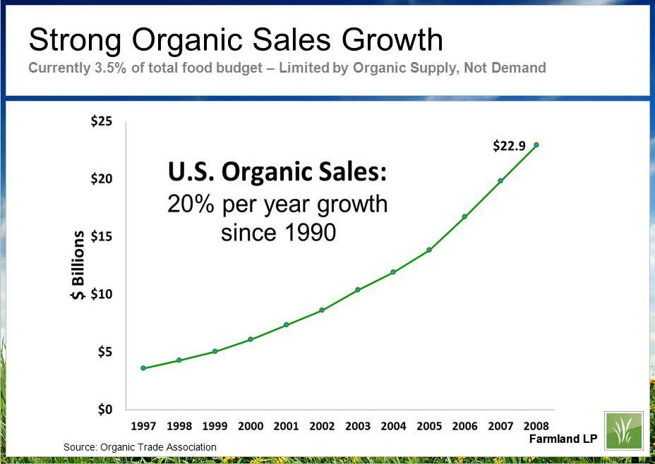 Graph by Farmland LP with data from Organic Trade Association