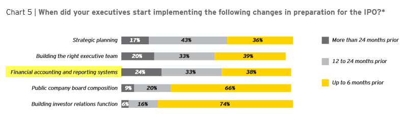 Source: http://www.ey.com/Publication/vwLUAssets/Ernst_and_Young_guide_to_going_public/$FILE/Guide_to_Going_Public.pdf