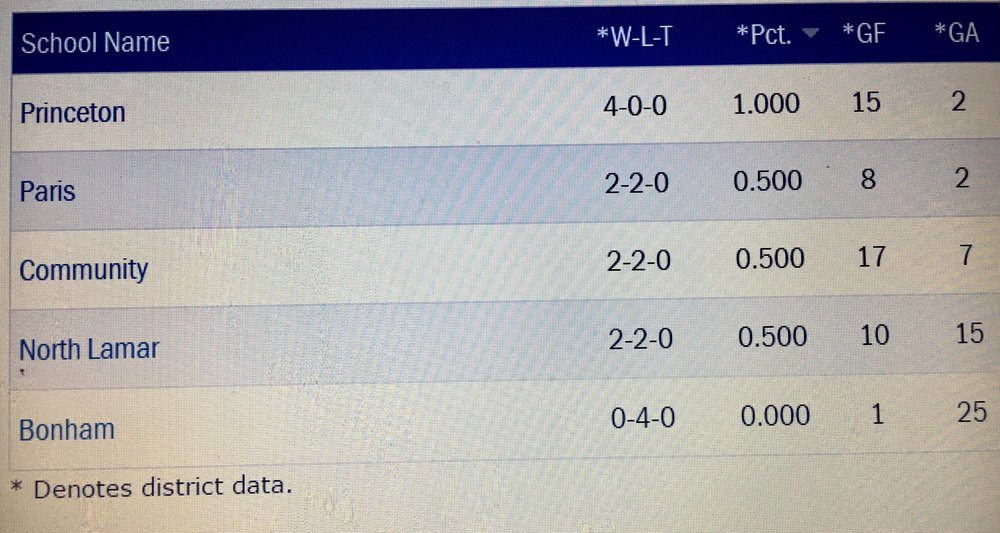 District 11-4A Standings