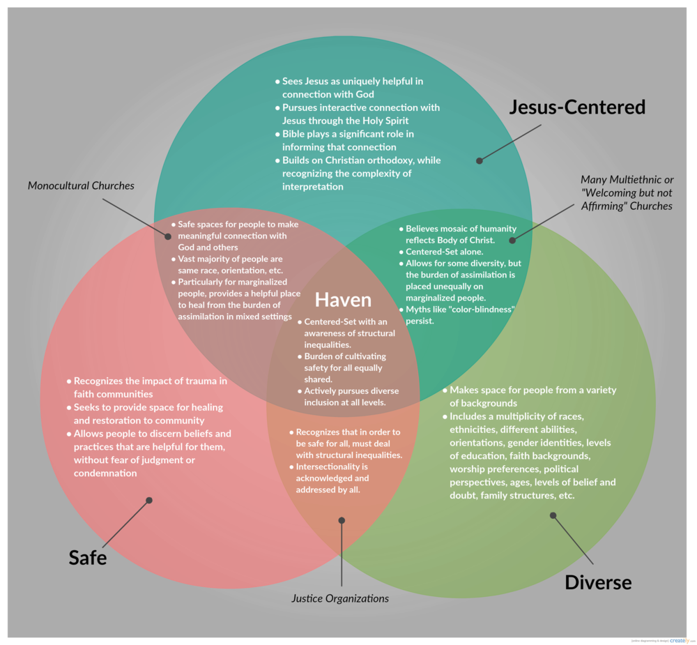 This image communicates the vision Leah describes for Haven throughout the teaching.