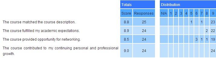Course Description Evaluation