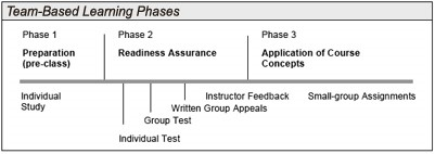 "An overview of the Team-based learning process.   The project was developed for use during the ""Group Test"" portion.           Source:  http://www.med.wright.edu/aa/facdev/tbl/Introduction"