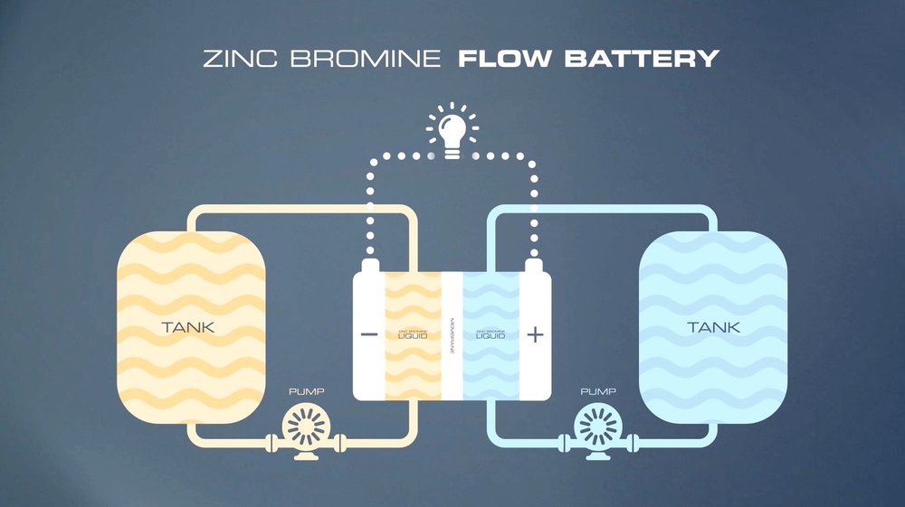Zinc Bromine Flow Battery Graphic