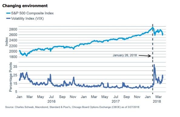 vix and s&p changing environment.jpg
