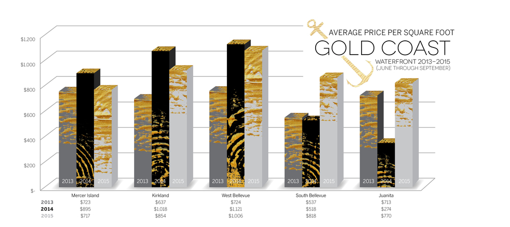 Gold Coast - Average Sales PriceValue Trends (Aggregated June through September 2015)