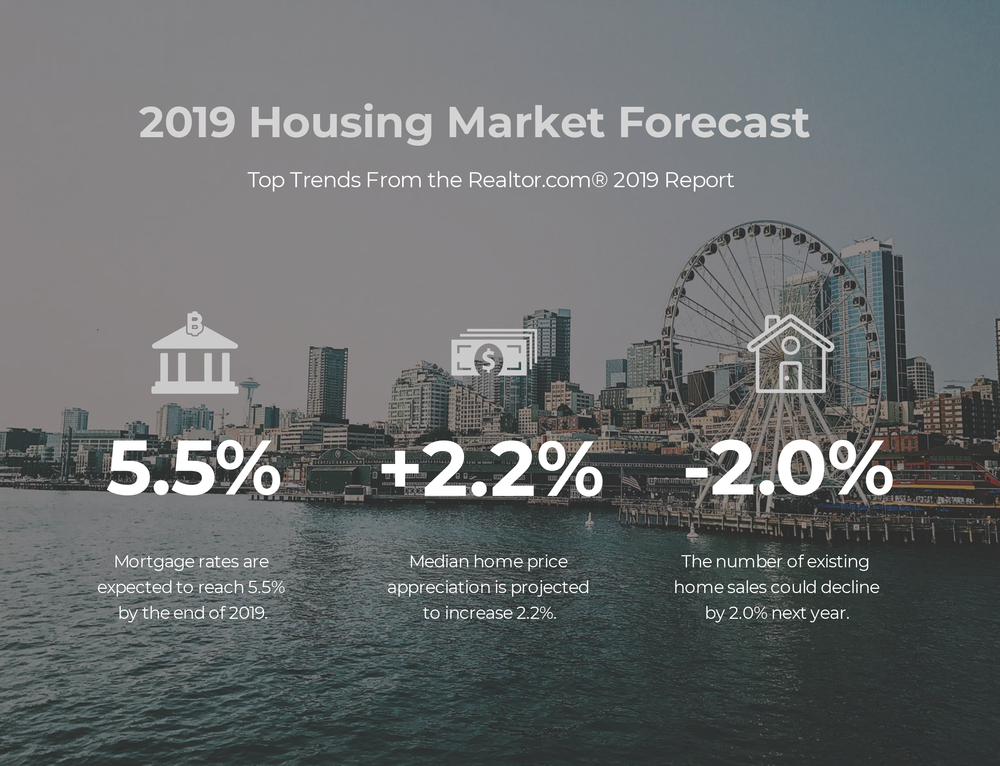 2019-housing-forecast-winninghamking.png