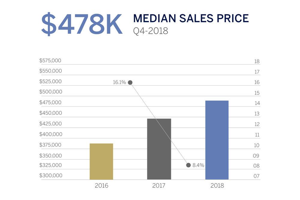 Condo Median Sales Price.jpg
