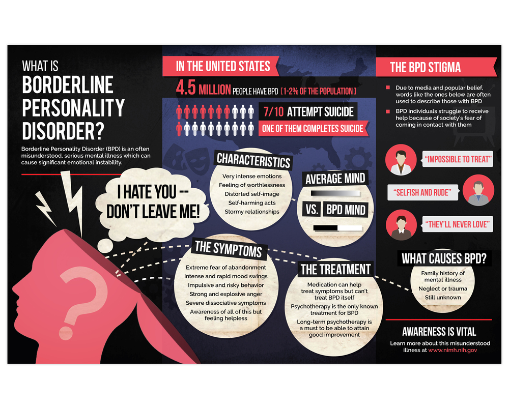 BPD Infographic