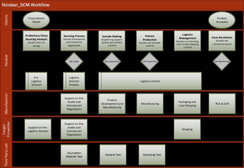 SCM Process.png