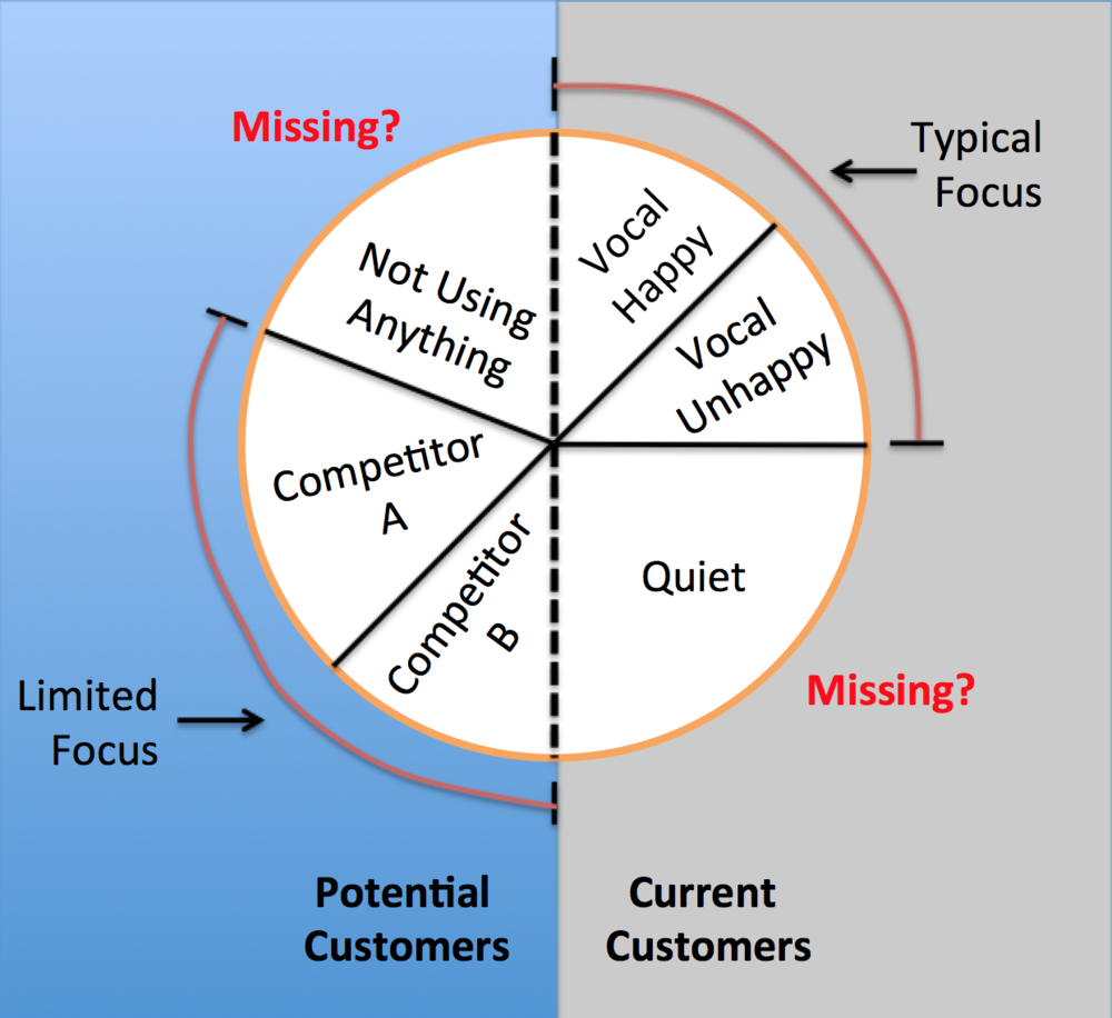 A typical product manager's customer map