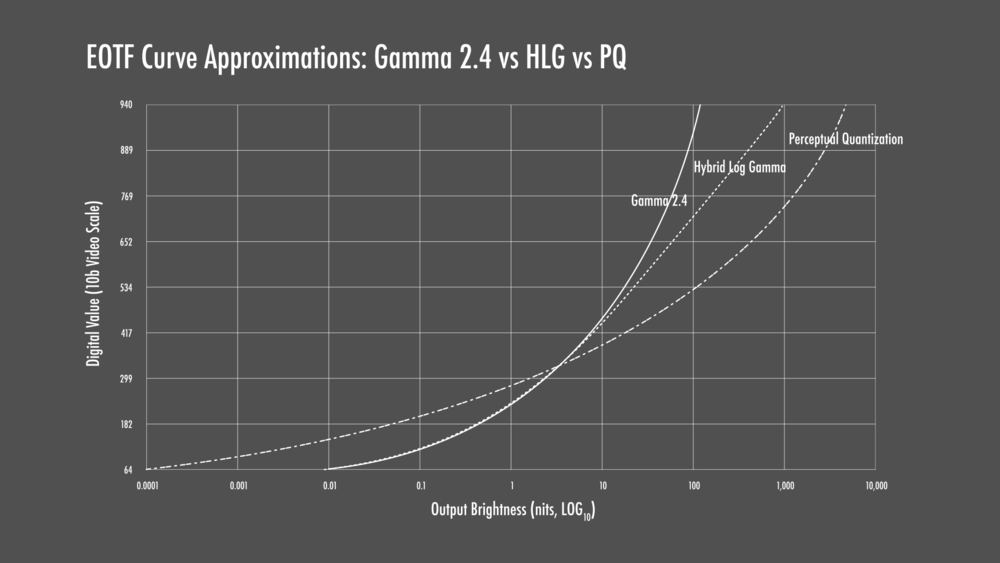 Gamma 2.4 vs Hybrid Log Gamma vs Perceptual Quantization Approximate EOTFs
