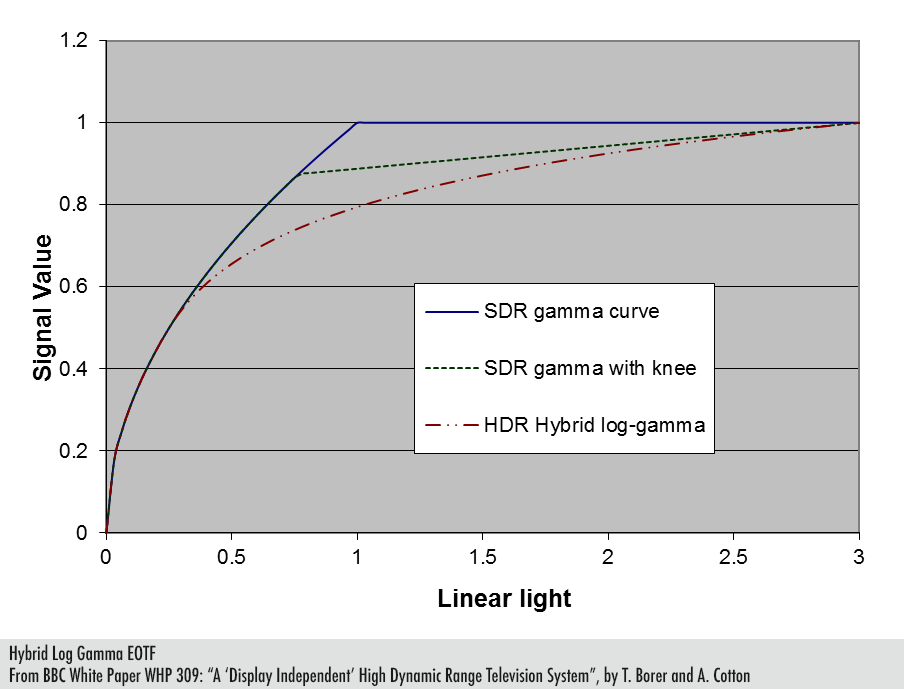 HLG vs. SDR gamma curve with and without knees.  Source