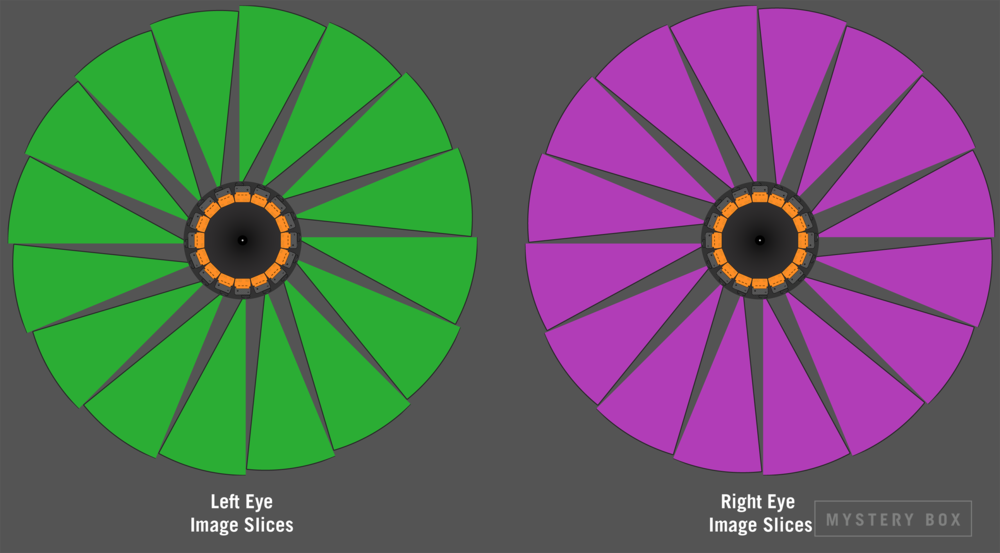 Left and Right eye image slices from all 16 GoPros in the Odyssey form the slices that are combined into the left and right eye stitched equirectangular images.