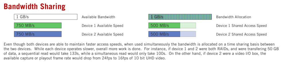 Bandwidth Sharing Infographic