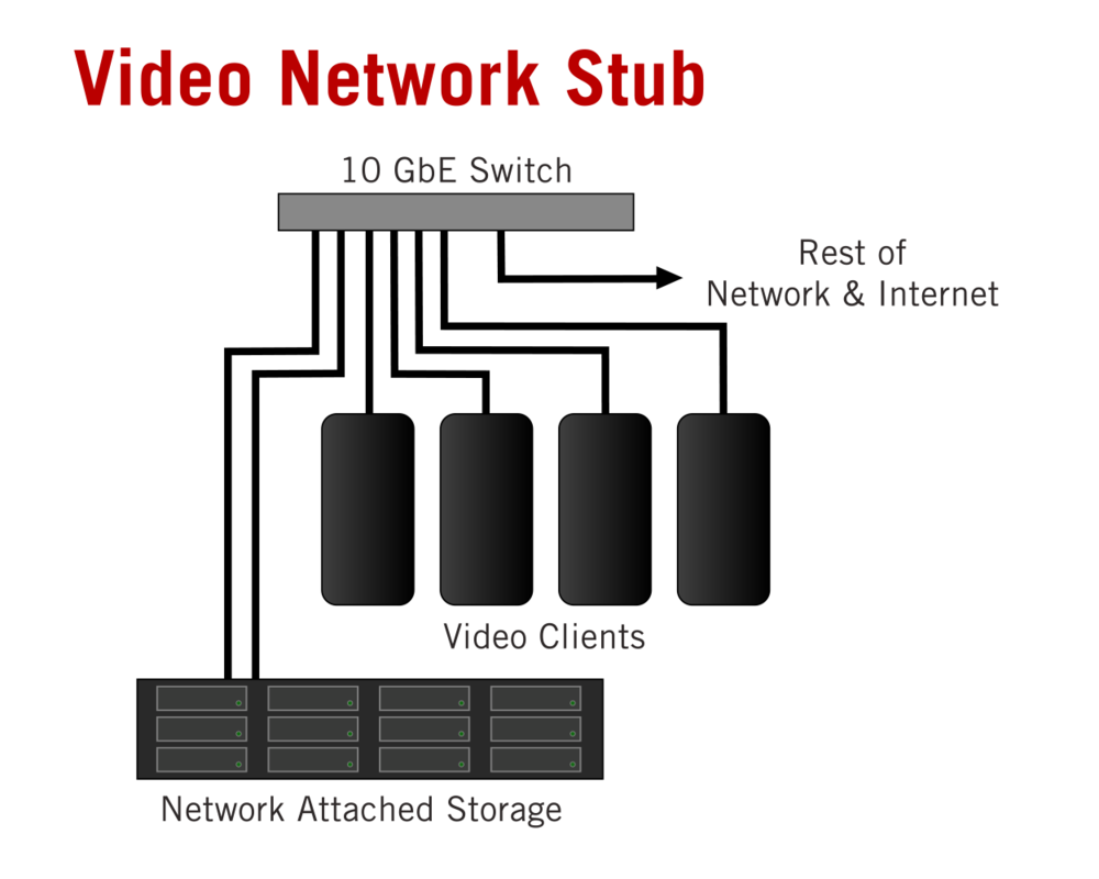 Recommended method for attaching video storage and their clients to a network.  Keep all storage devices and clients on the same switch and isolated from the rest of the network, when possible.