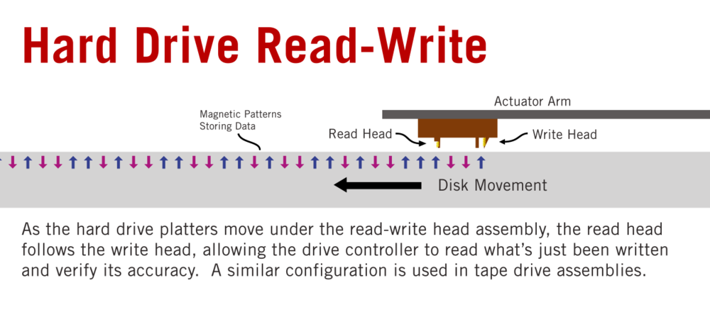 The read head follows the write head as the disk moves beneath it so that it can verify what's been written is correct.
