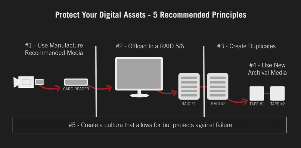 Following the best practice recommendation for protecting your digital assets will bring your odds of data loss to effectively zero.