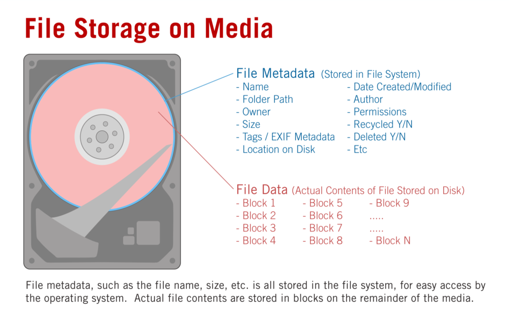 Where file metadata and file data are stored on a hard drive