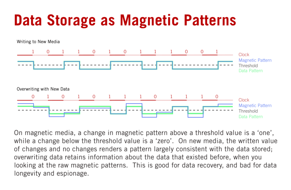 Data Storage as Magnetic Patterns on Disk