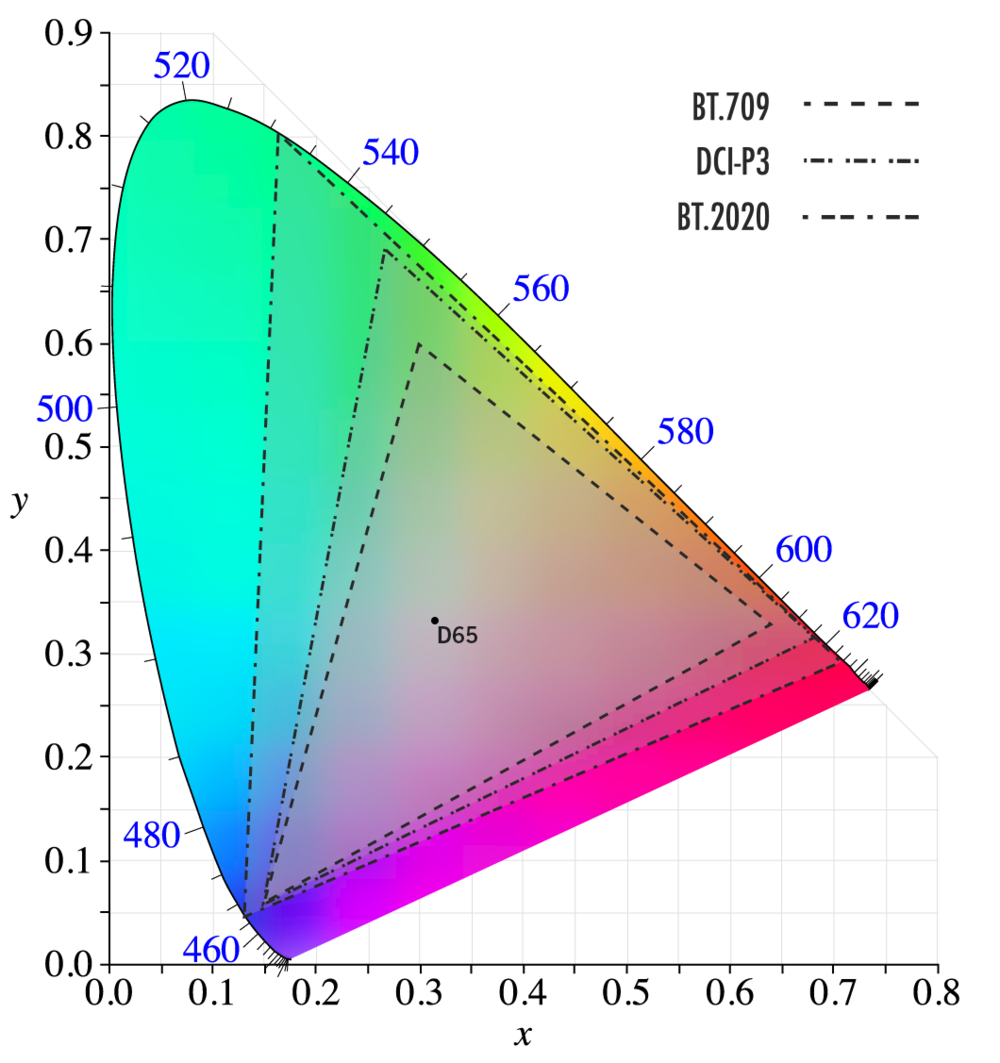 Three different color spaces referenced on the CIE 1931 Chromasticity diagram. The colors within each triangle represent the colors that can be produced by those three color primaries. All three share the same white point (D65).