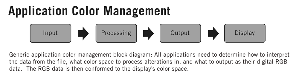 Application Color Management Block Diagram
