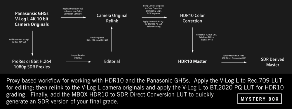 GH5s HDR10 Proxy Workflow