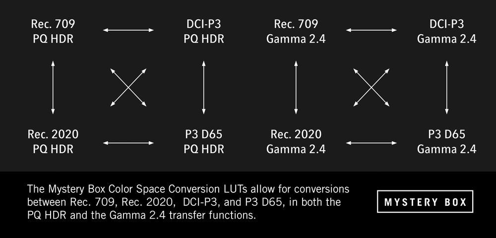 Color Space Cross Conversion LUTs