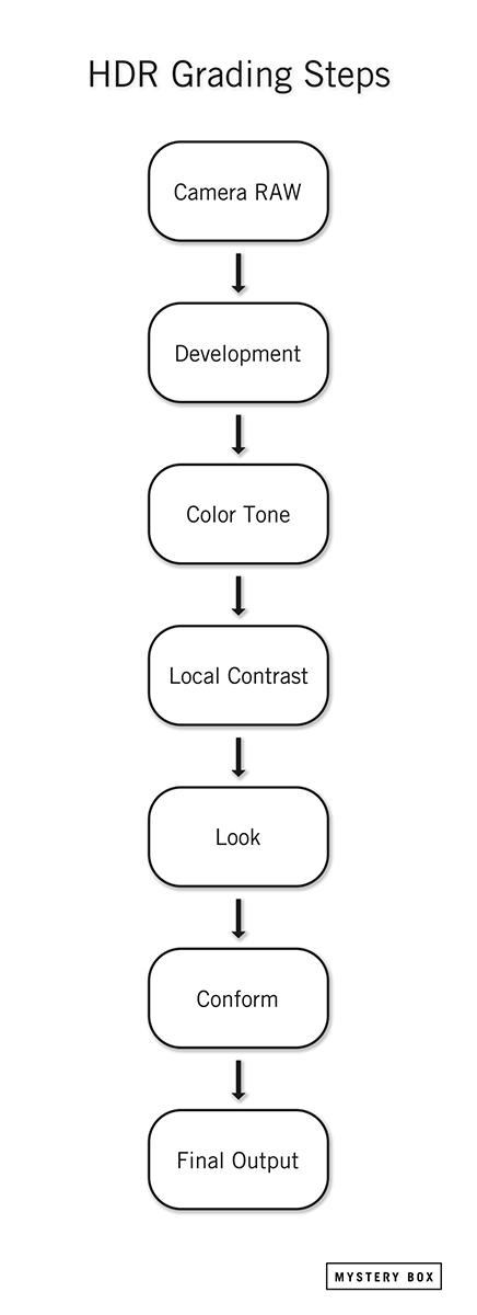HDR Grading Steps