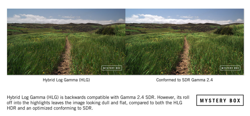 HLG in SDR vs HLG conformed to SDR