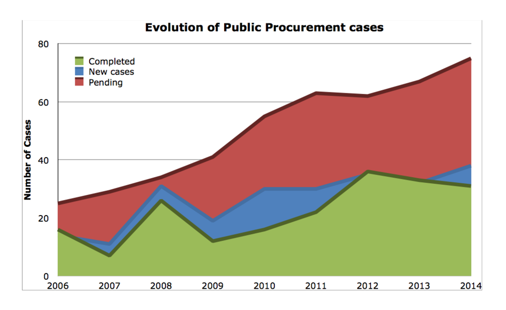 Data compiled by Albert Sanchez-Graells