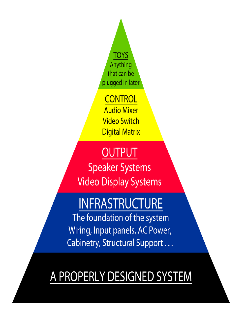The pyramid above represents PS Audio Video's philosophy regarding system design based on 35 years of experience working with numerous commercial customers. Our skills and expertise are focused on the total system needs of commercial clients - especially churches.    We do not install home entertainment systems.  Unfortunately, in countless churches, schools, military units, fitness centers and community buildings there are too many dollars wasted on audio and video equipment that is either inappropriate or not needed.      PS Audio Video strives to match your investment to your specific needs – getting the most from what you spend.0