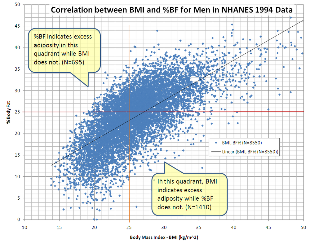 This graph shows the correlation between body mass index (BMI) and percent body fat (%BF) for 8550 men in NCHS' NHANES 1994 data. Data in the upper left and lower right quadrants suggest the limitations of BMI. [ Learn More ]