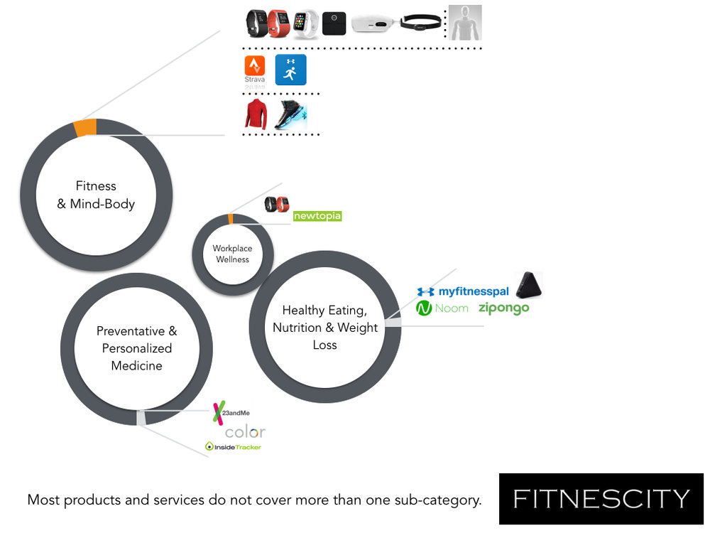 Fitnescity | Personalized Wellness