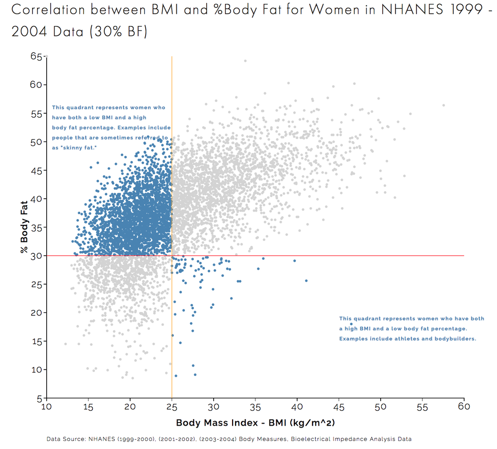 Correlation between BMI and %Body Fat for Women in NHANES 1999 - 2004 Data (30 %BF.png