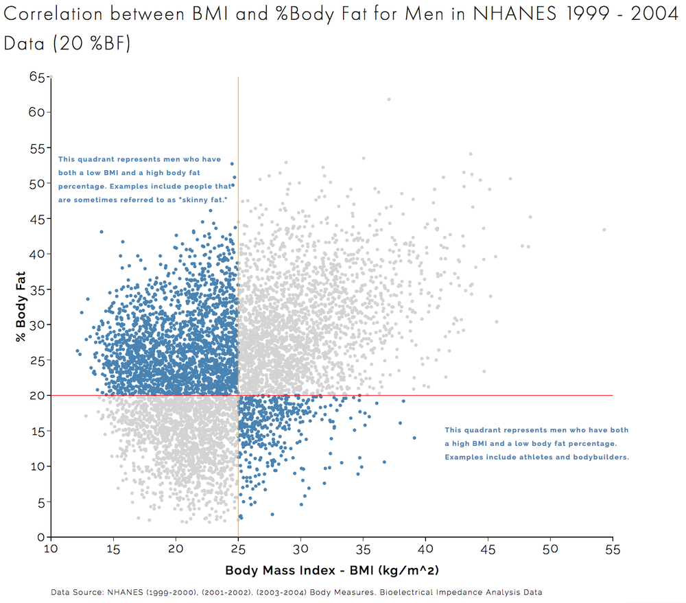 Correlation between BMI and %Body Fat for Men in NHANES 1999 - 2004 Data (20 %BF.png
