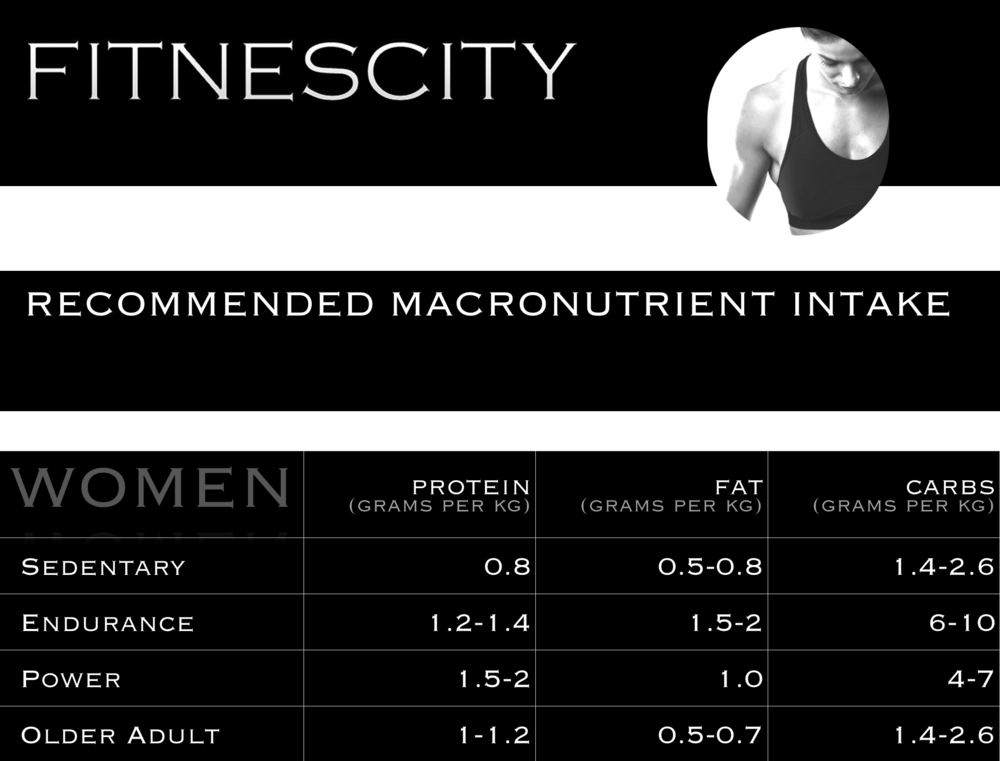 Macronutrients - women.png