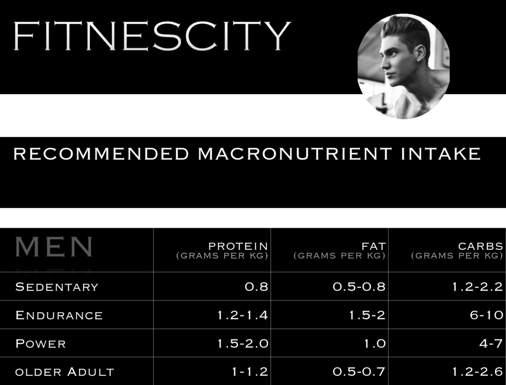 Macronutrients - Men.png