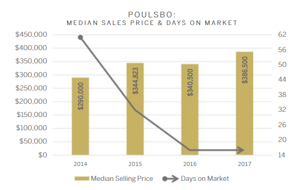 poulsbo-marketreport.PNG